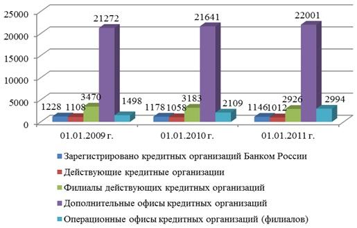 Проблемы банковского кредитования в России